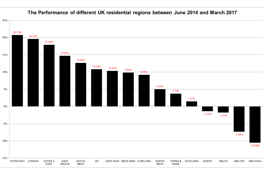 Graph showing divergence in the performance of the UK property market by region