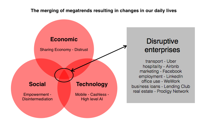 Venn diagram showing the relationship between disruptive technologies and social changes