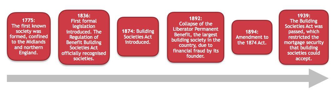 Timeline of events relating to building societies