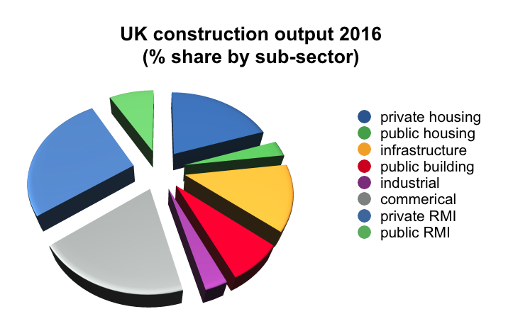 Pie chart showing UK construction output by sector