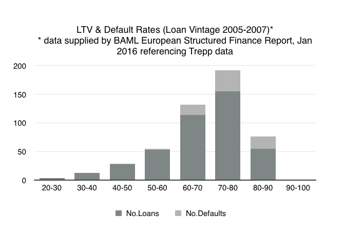 LTV and default rates