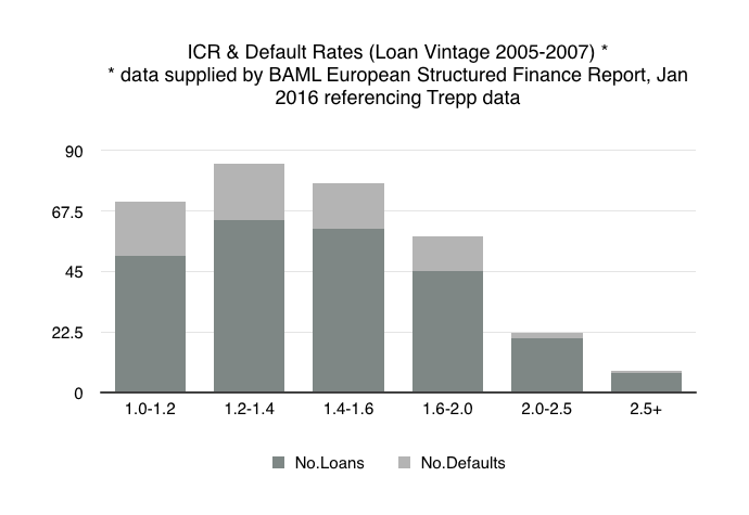 ICR and default rates