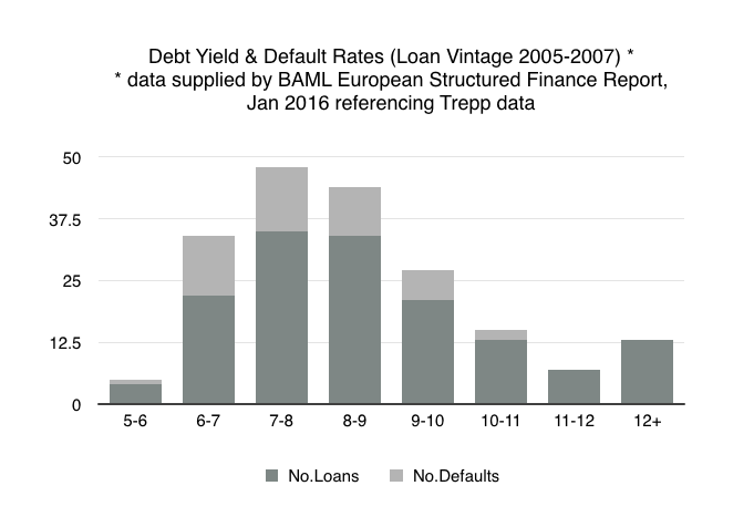 Debt yield and default rates