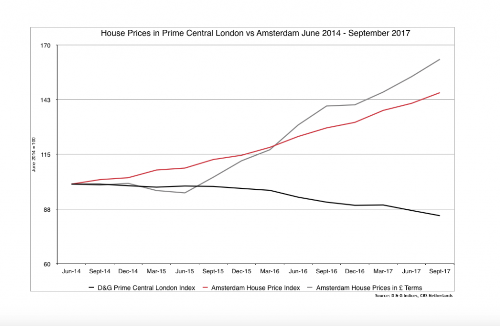 Chart showing house prices in Prime Central London vs Amsterdam