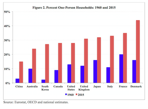 Graph showing increase of one-person households
