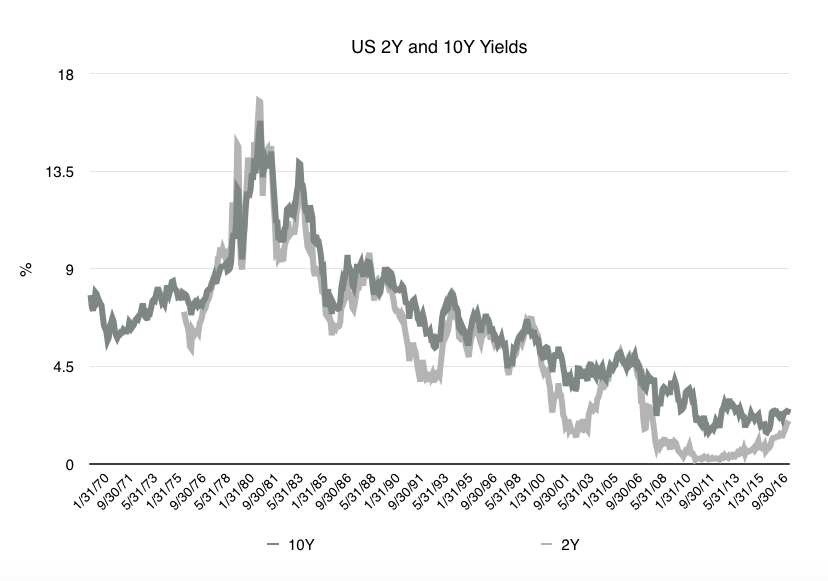 Graph showing US 2Y and 10Y bond yields