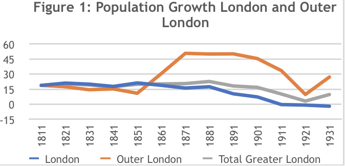 Urban Planning in the UK: A Brief History - The Property Chronicle